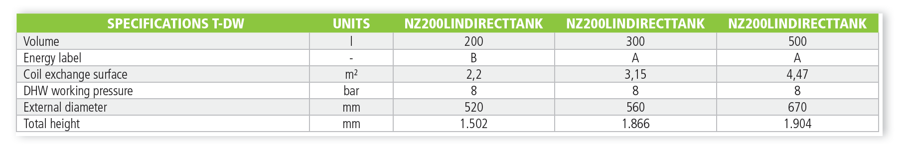 NetZero Indirect Tank Specs